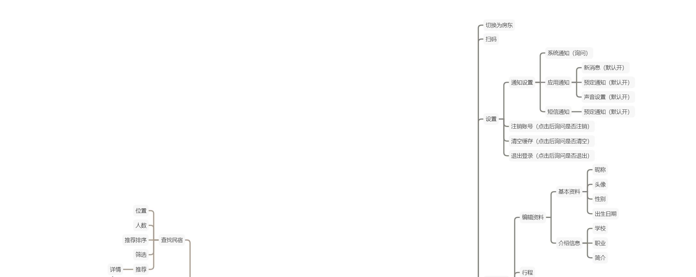 产品体验报告:美团民宿,你了解多少?插图12