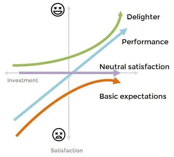 如何利用 KANO 模型计算需求优先级