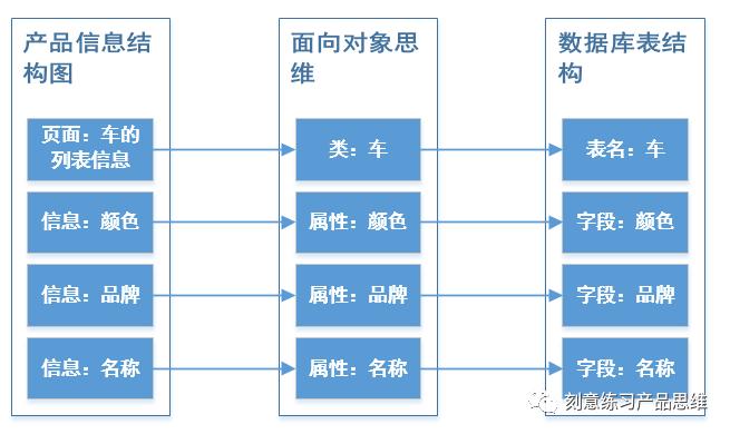 4·产品学技术|揭秘你不会画产品信息结构图的本质