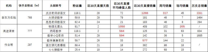 K12三巨头近30天直播数据统计by飞瓜数据