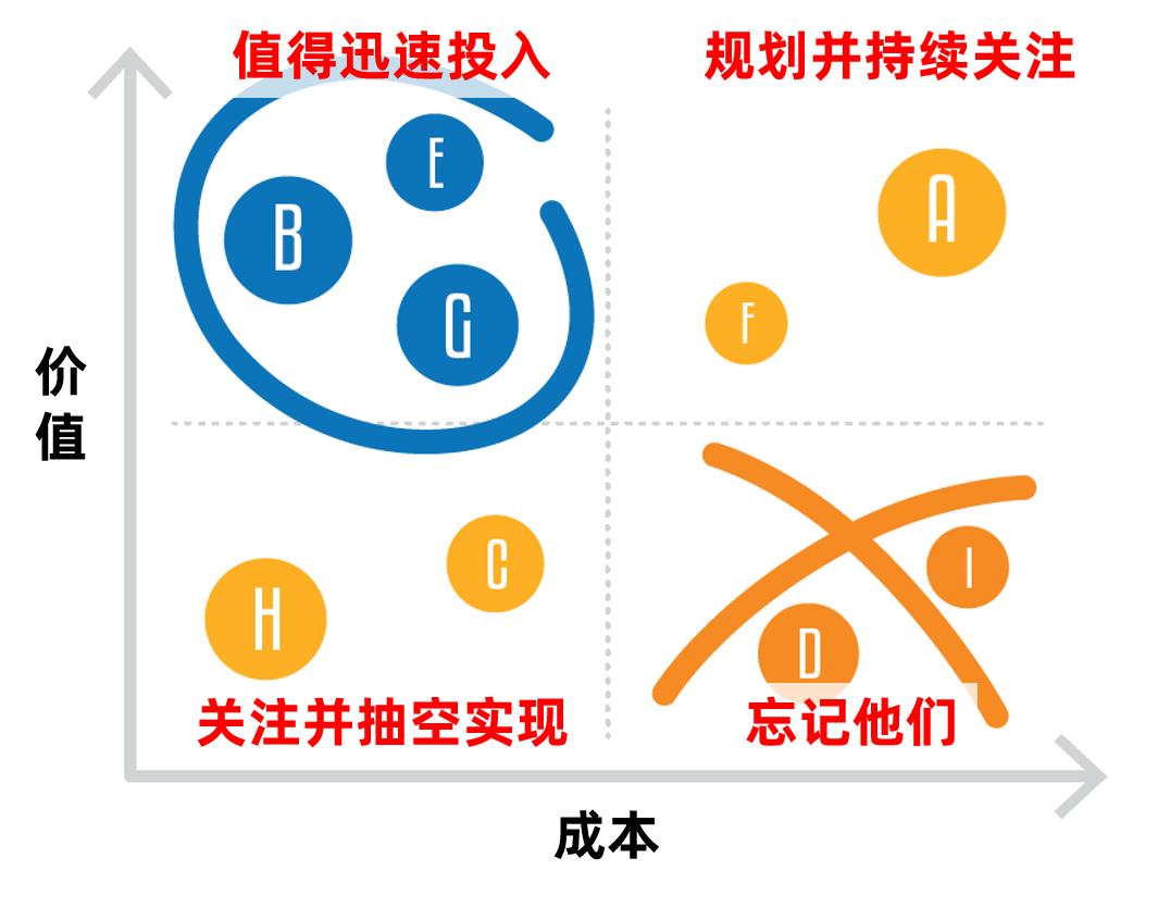 以在线教育销售CRM为例,谈谈业务大盘拆解优化的六步法(修订版)