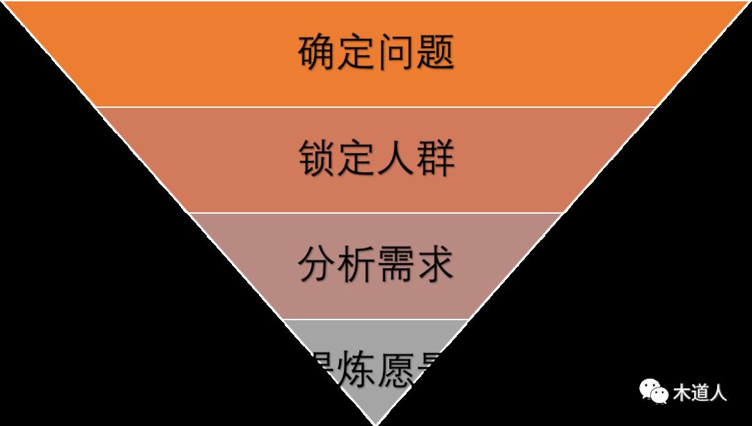 面向对象的产品观(2):抽象思维