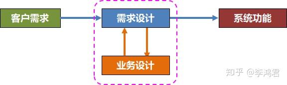 需qiú与X区别、需qiú设计与X设计的区别