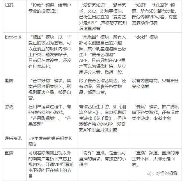 产品 | 芒果TV产品分析报告