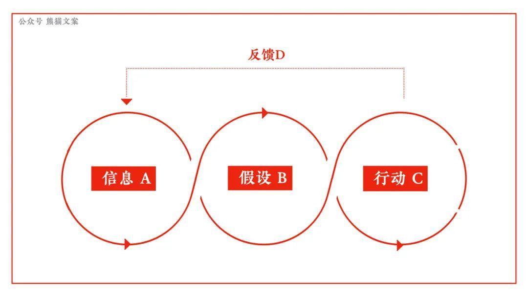 还不懂这7个心智模型?小心来自AI的暴击插图(2)