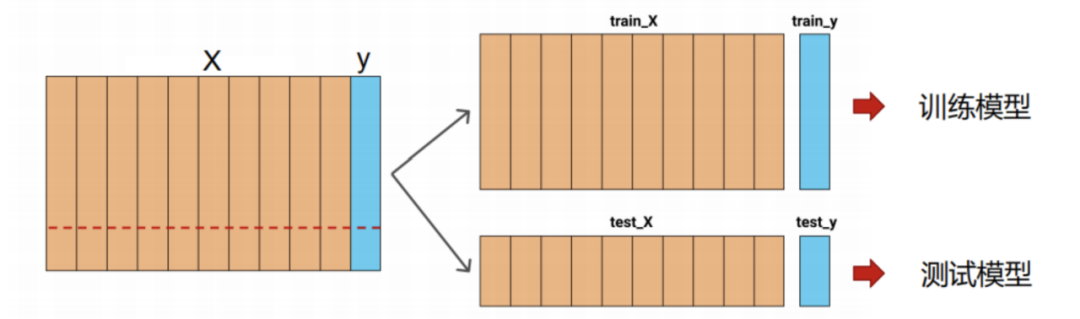 AI产品经理的入门必修课(2)——实战篇