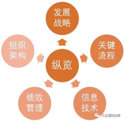 什么才叫做懂业务?分析的5个层次。