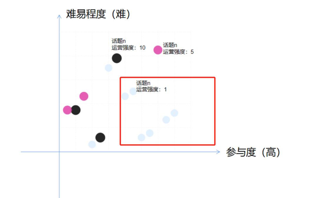 社群运营:社群活跃的数据分析模型