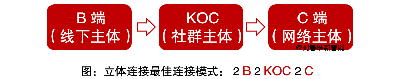 立体连接三大关键词:KOC、场景、体验