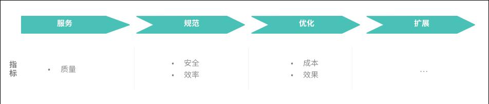 B端產品的指標設計思路
