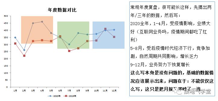 """年度数据分析报告,如何写出""""年""""味"""
