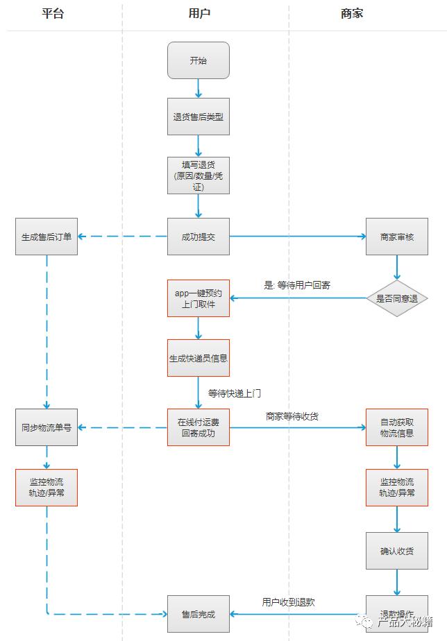 电商系统物流管理之逆向物流退换货流程设计