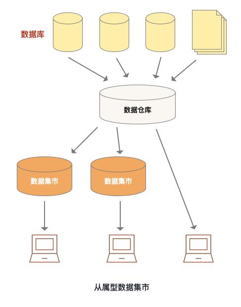 关于数仓基础知识的超全概括插图4