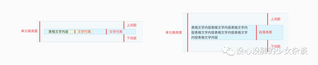B端交互界面基础组件-表格