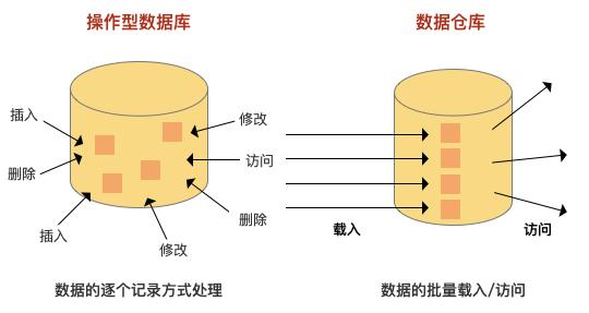 关于数仓基础知识的超全概括插图6