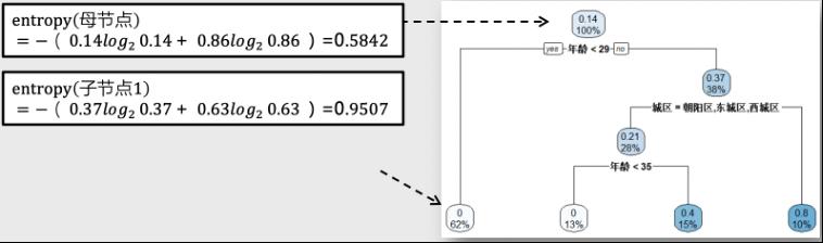 如何用决策树模型做数据分析?