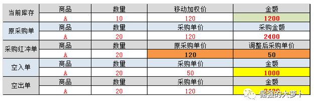 红冲与单价调整