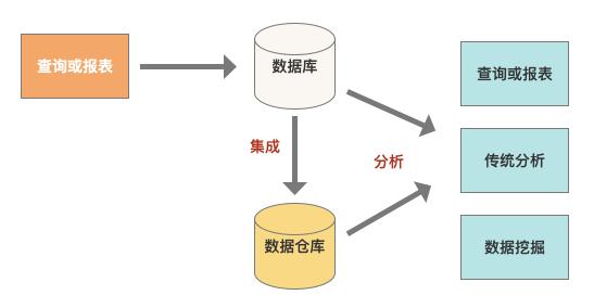 关于数仓基础知识的超全概括插图9