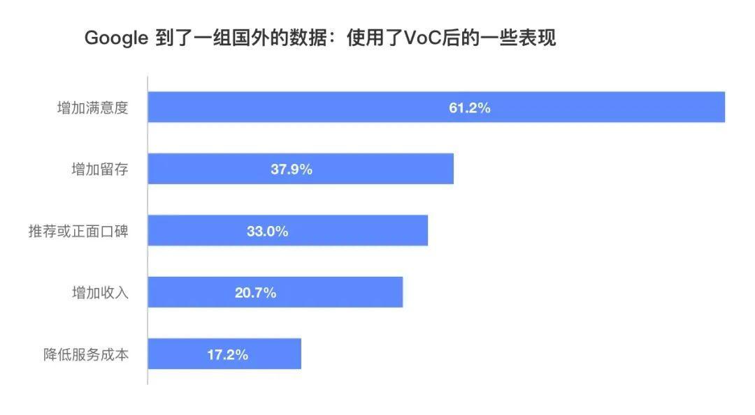 用户研究:如何利用VoC数据使业务增长