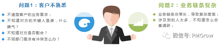 ToB领域,如何收集分析客户需求?