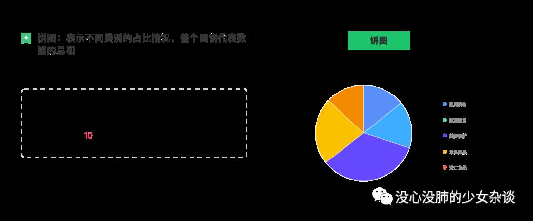 数据可视化之图表设计