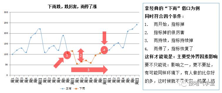 数据分析终极一问:自然增长率,到底怎么算才合理!