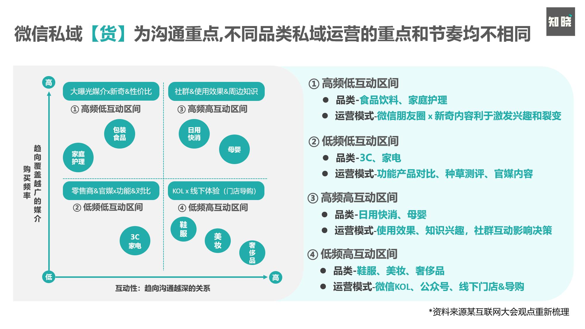 如何通过4个步骤,重构私域电商的运营策略