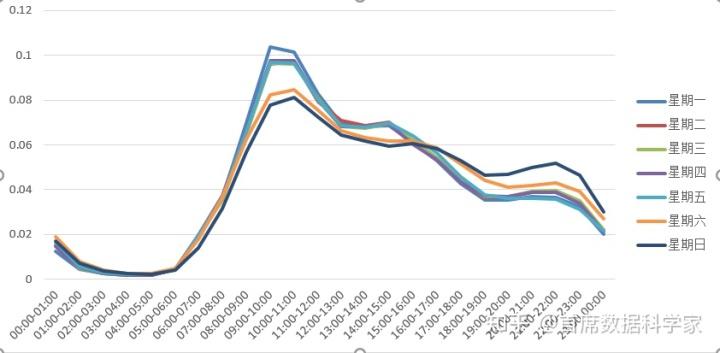 如何基于时序分析,预测余额宝的申赎金额?