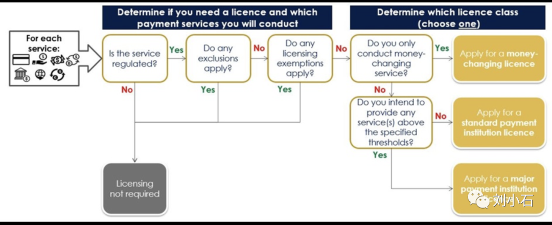 新加坡支付监管及支付牌照梳理