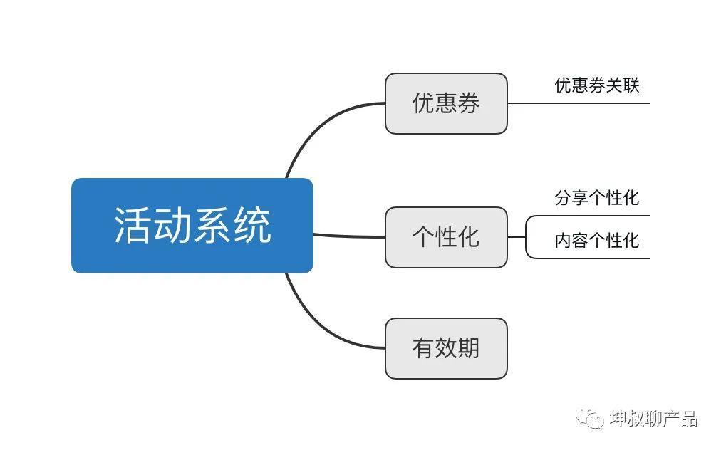自营电商平台优惠券密卷篇(二):优惠券系统架构设计