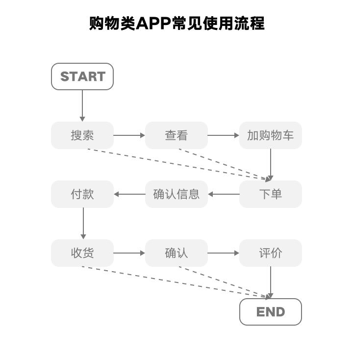 APP越来越像,交互设计价值在哪?
