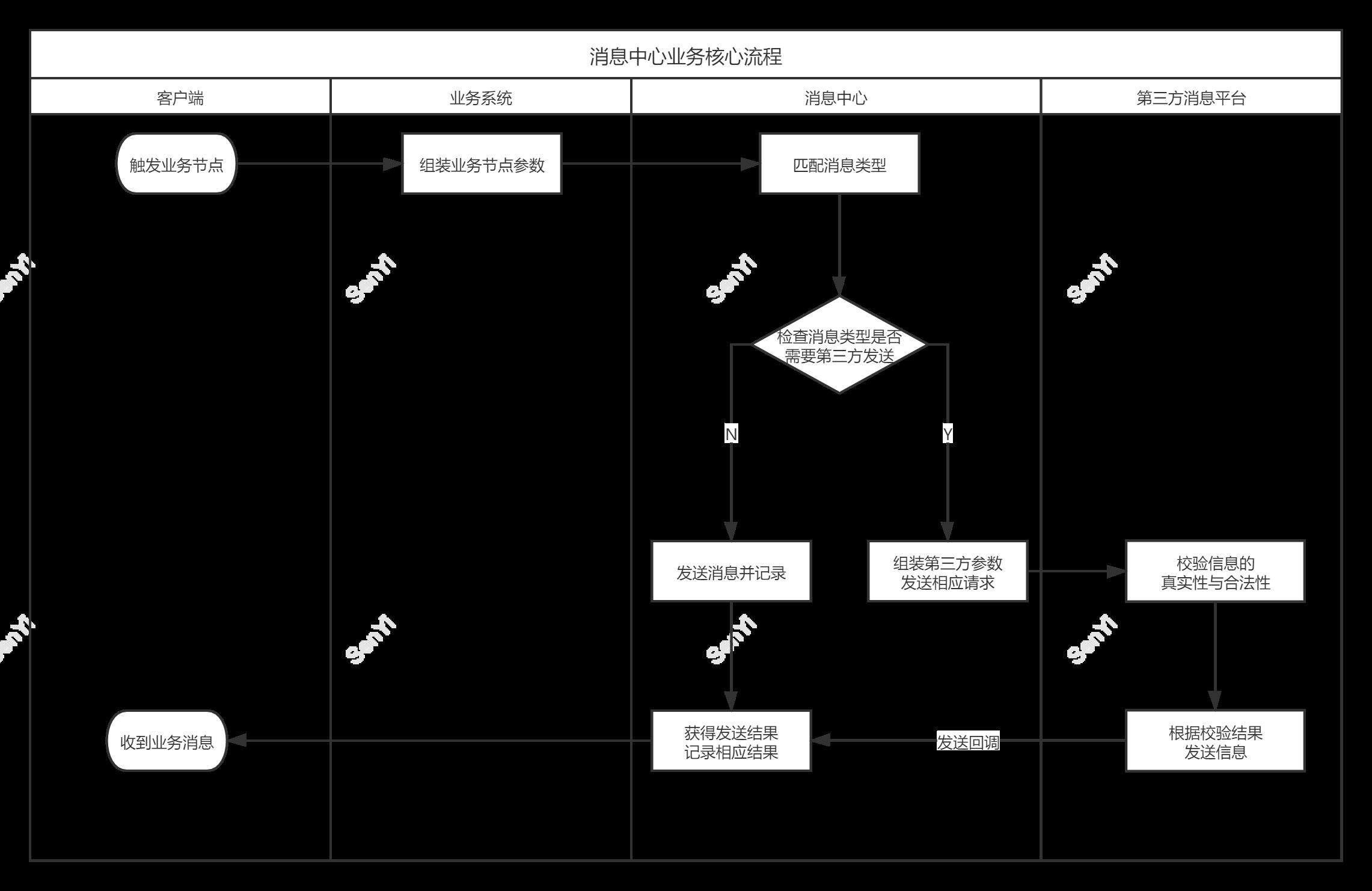 从0到1构建消息中台:资源和效益最大化设计消息插图12