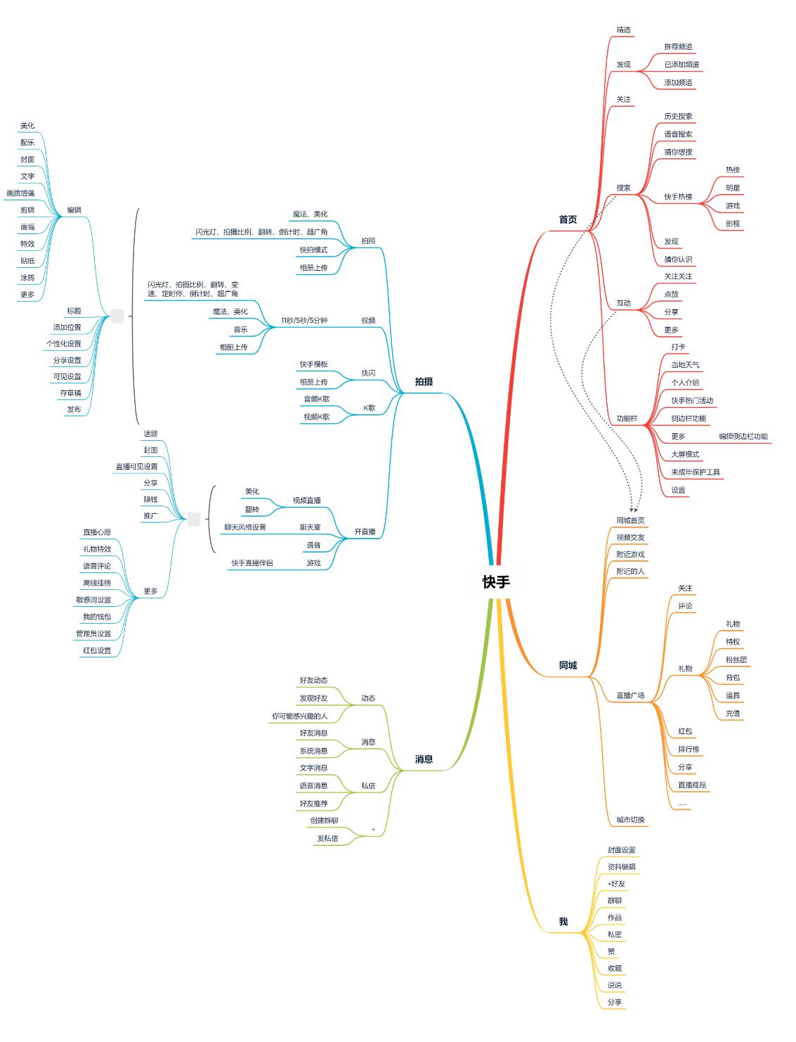 皮皮虾竞品分析报告插图16