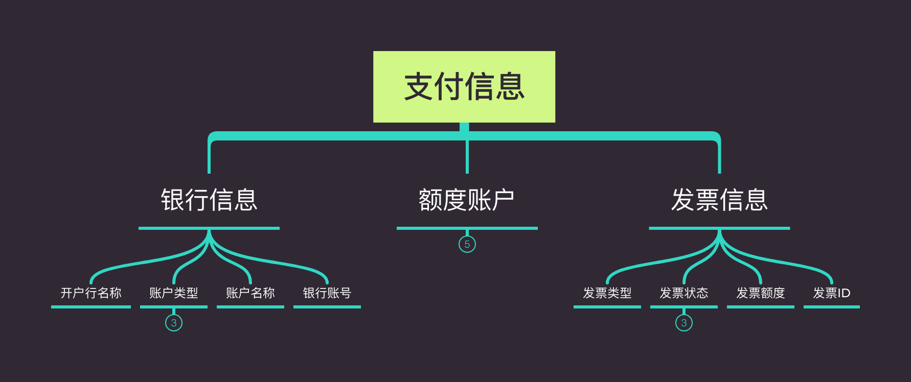常被混淆的账号体系与账户体系插图4