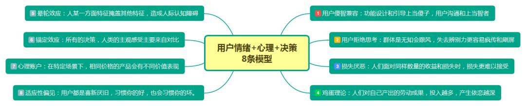 用户运营思考(三)丨用户情绪、心理和决策的8条思考