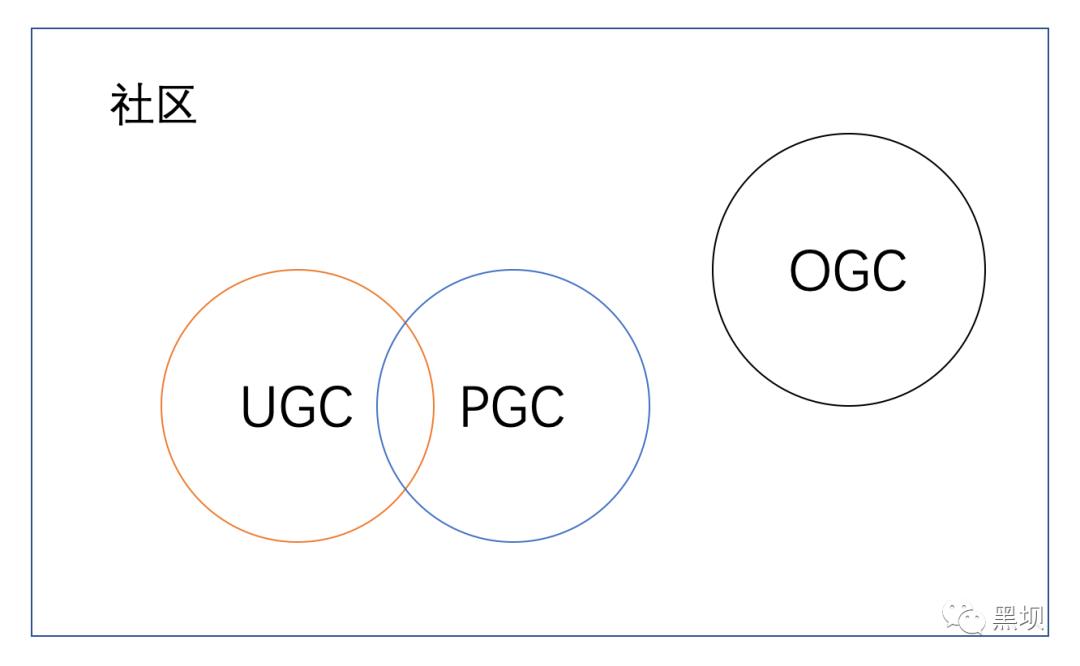 互聯網社區產品方法論
