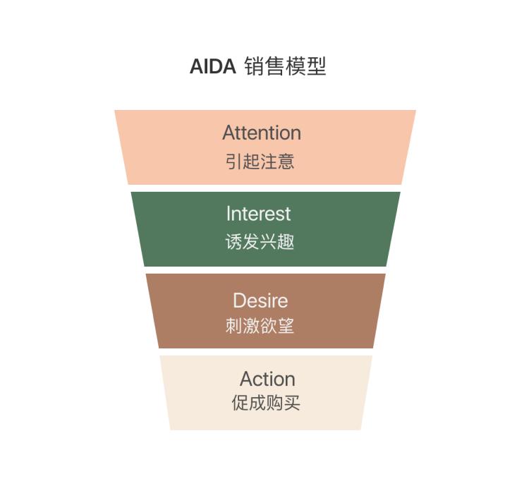 電商設計思維 ① | AIDA模型的運用
