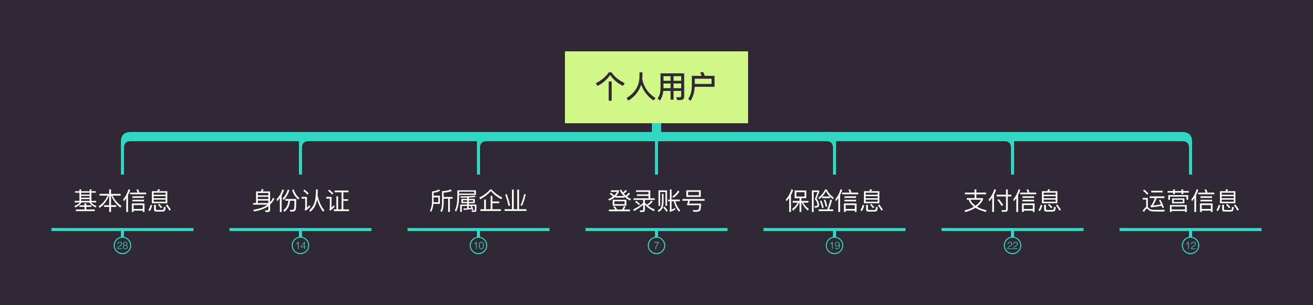 常被混淆的账号体系与账户体系插图2