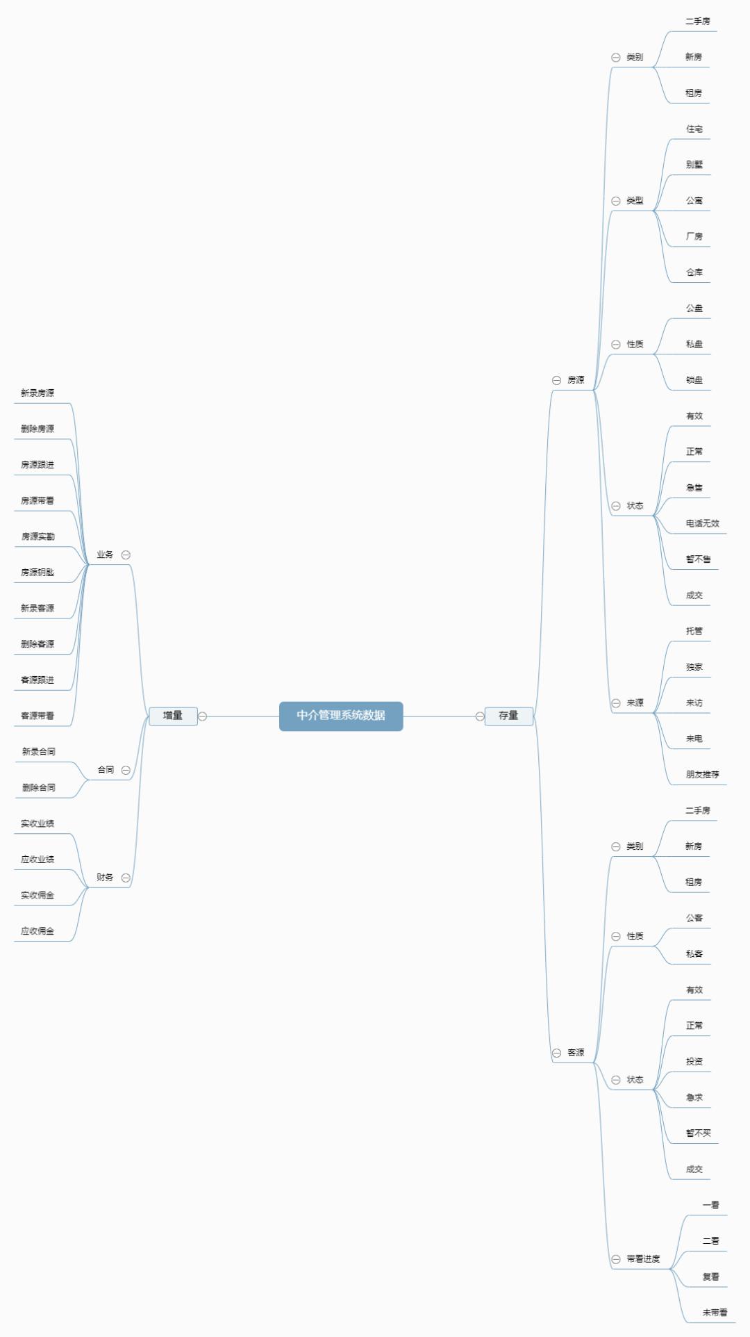 中介SaaS系统统计模块设计(1)