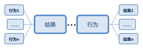 数据指标体系从构思到落地