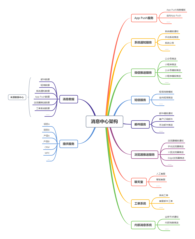 从0到1构建消息中台:资源和效益最大化设计消息插图6
