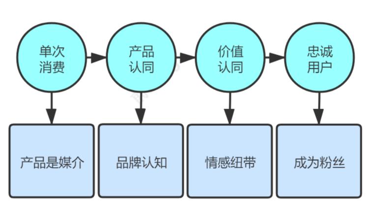 电商运营如何构建营销生态闭环?