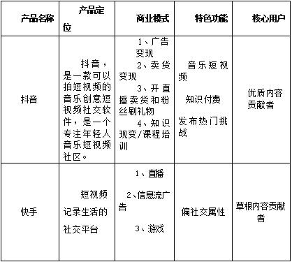 皮皮虾竞品分析报告插图14
