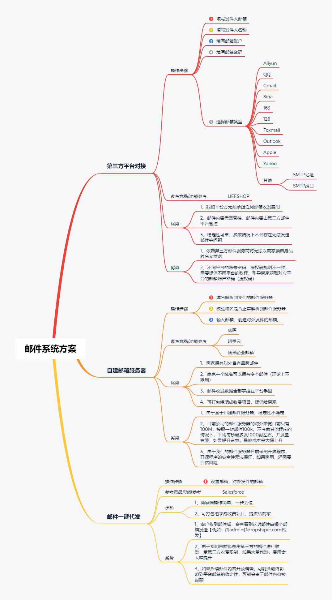从0到1构建消息中台:资源和效益最大化设计消息插图11