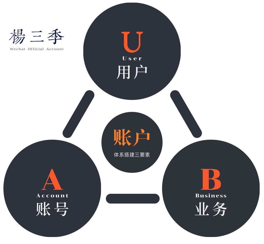常被混淆的账号体系与账户体系插图8