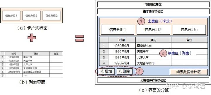 界面设计方法 (2) — 3.卡式, 列表, 主细表, 树形, 页签