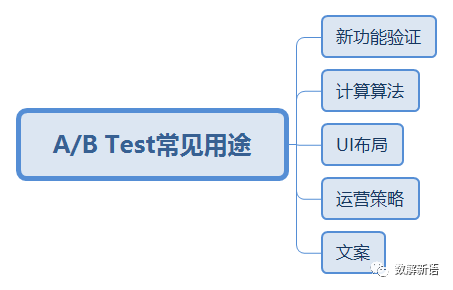 从案例实战看AB Test系统设计及其原理