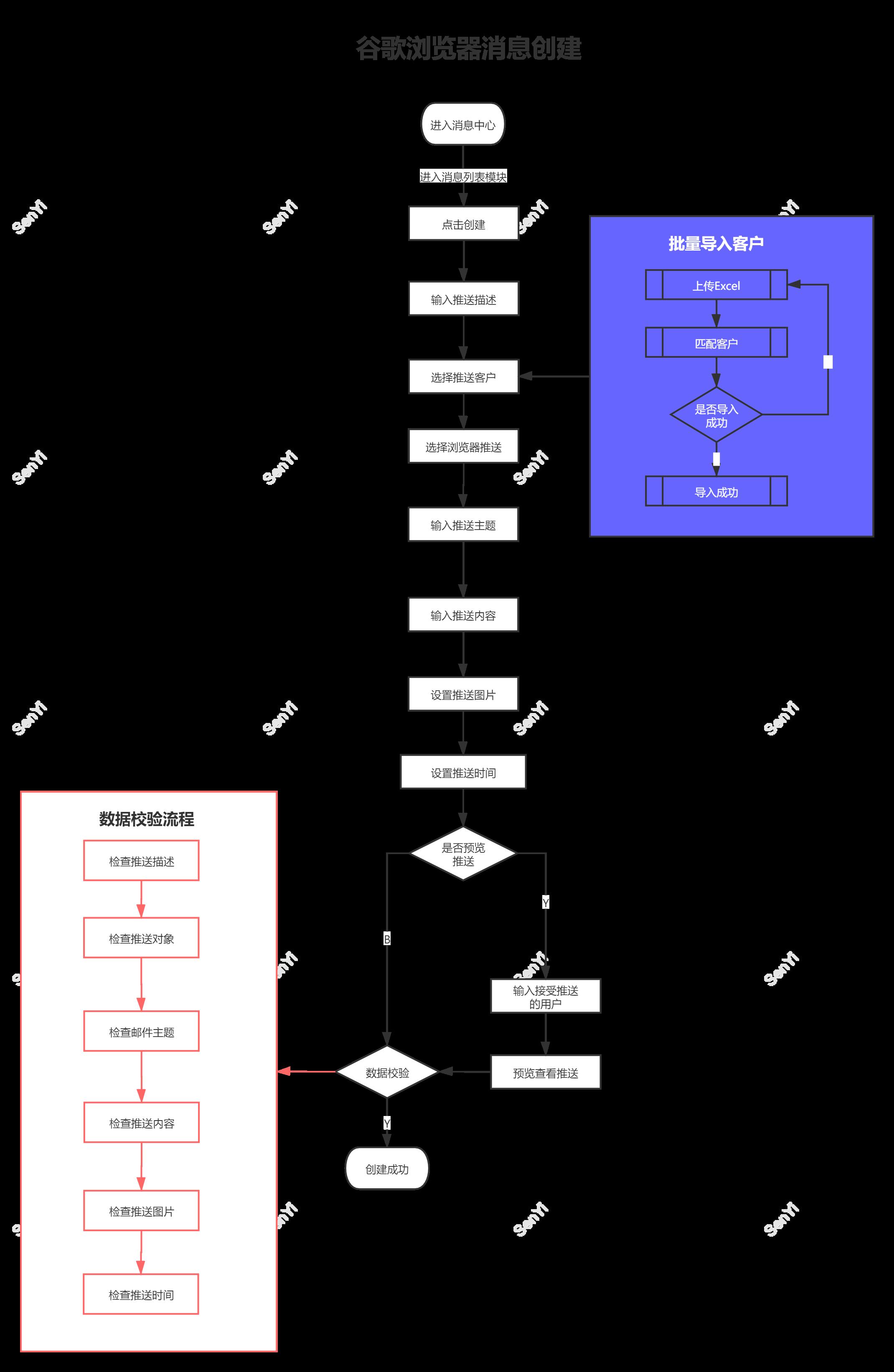 从0到1构建消息中台:资源和效益最大化设计消息插图13
