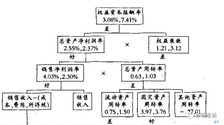 互聯網企業管理會計(決策)平臺的產品設計