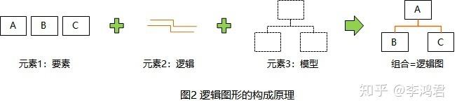 如何绘制逻辑图 — 1. 逻辑图构成的三元素